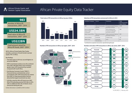 AVCA African Private Equity Data Tracker