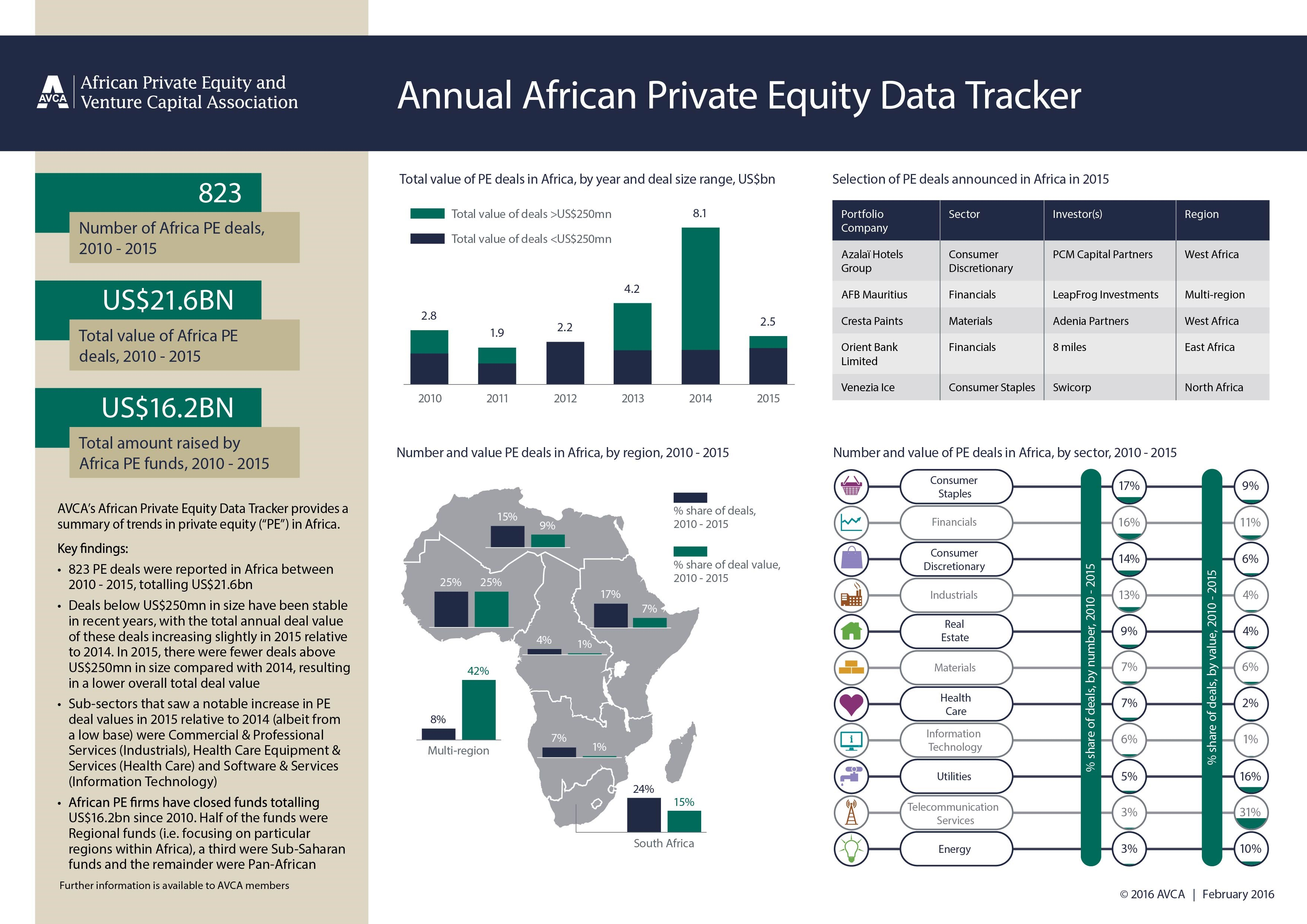 Annual African Private Equity Data Tracker