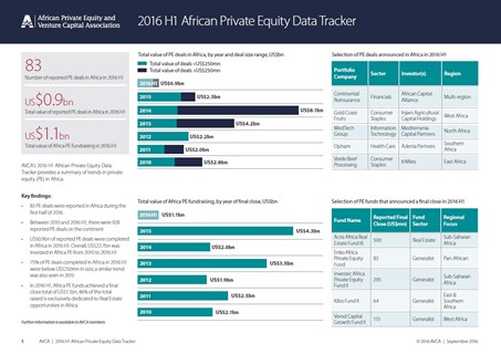 2016 H1 African Private Equity Data Tracker