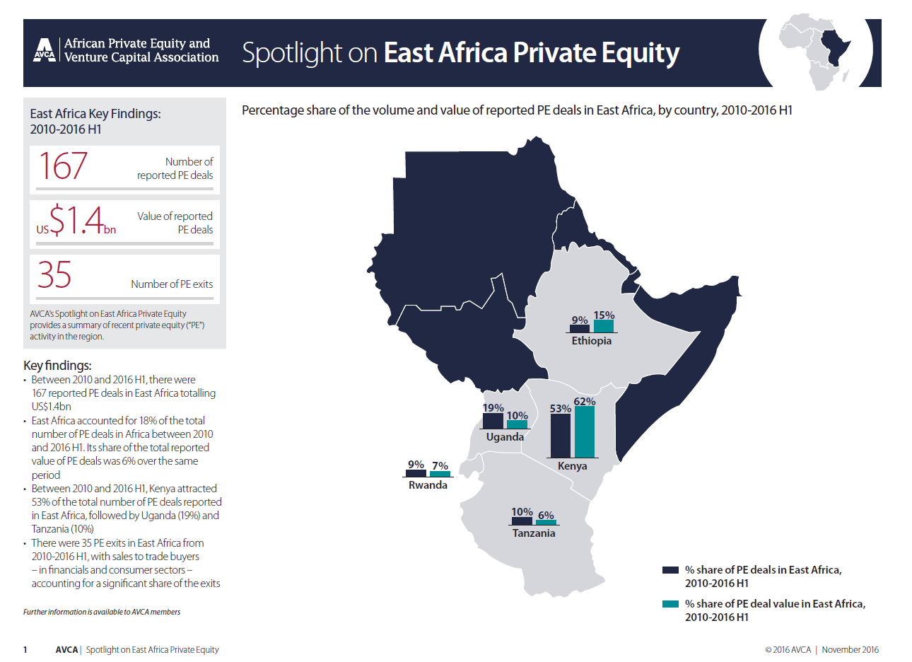 AVCA Spotlight on East Africa Private Equity