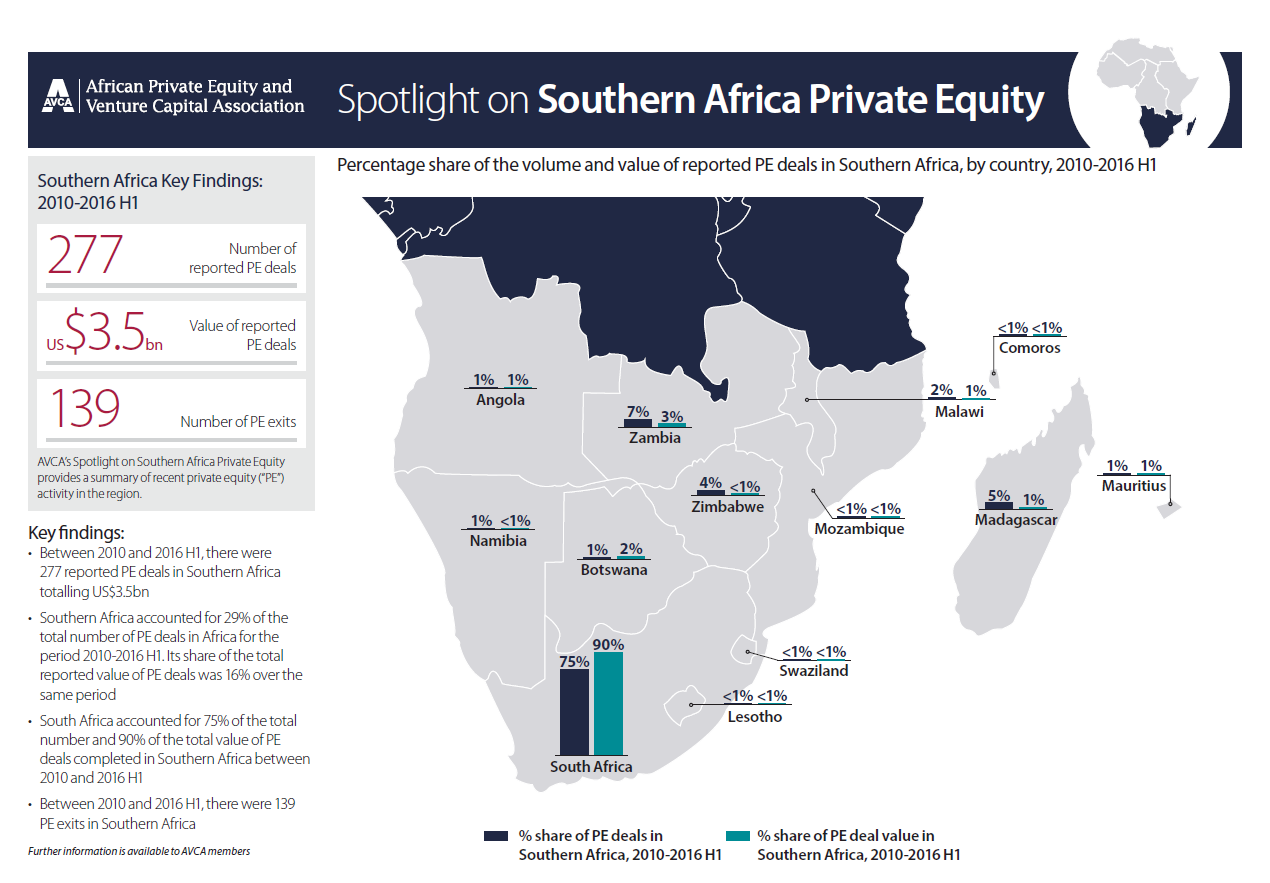 AVCA Spotlight on Southern Africa Private Equity