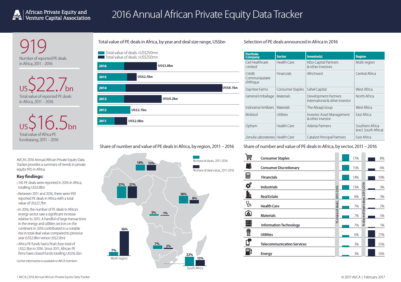 2016 Annual African Private Equity Data Tracker